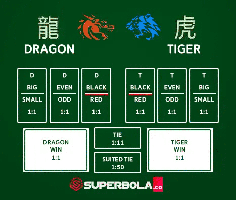 Game Kasino - Meja Taruhan Dragon Tiger